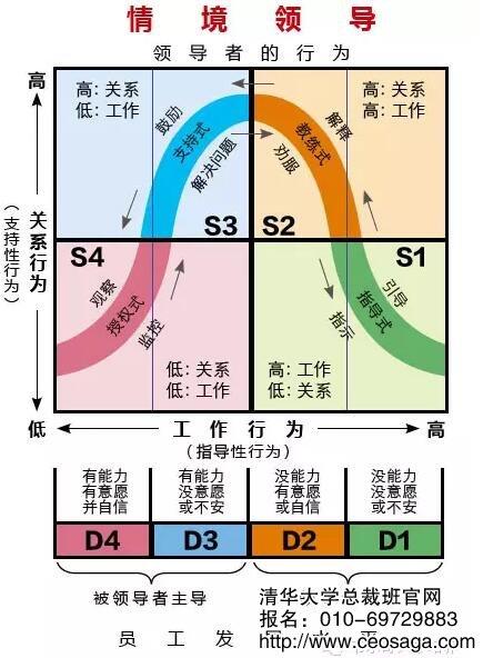 情境领导_情境领导力的四种风格 - 清华大学研修班官方网站