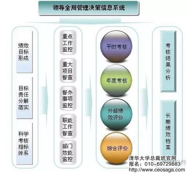 政府绩效考核平台:政府绩效管理程序