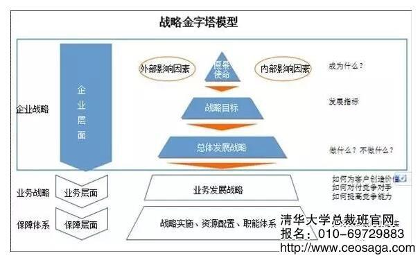 战略金字塔模型